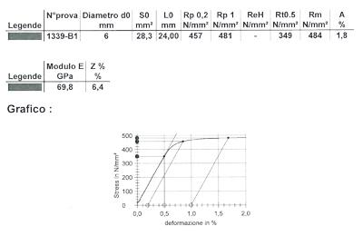 analisi materiali